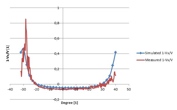 figur4 pptc diagram hastighet