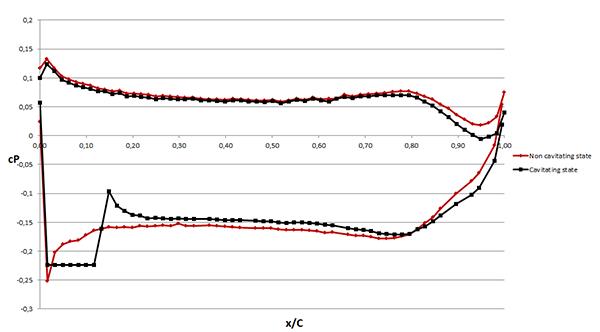 figur6 pptc tryckkoefficient